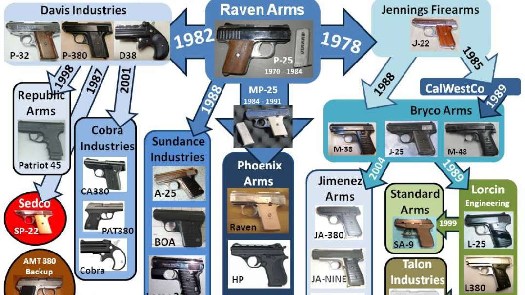 """Ring of Fire"" Pistols: Family Tree"