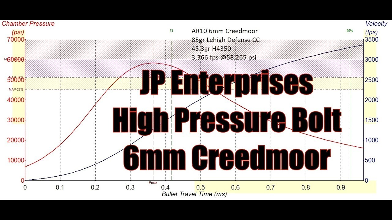 AR10 6MM Creedmoor Put Together JP Enterprises High Pressure Bolt and Firing Pin Pressure Curves