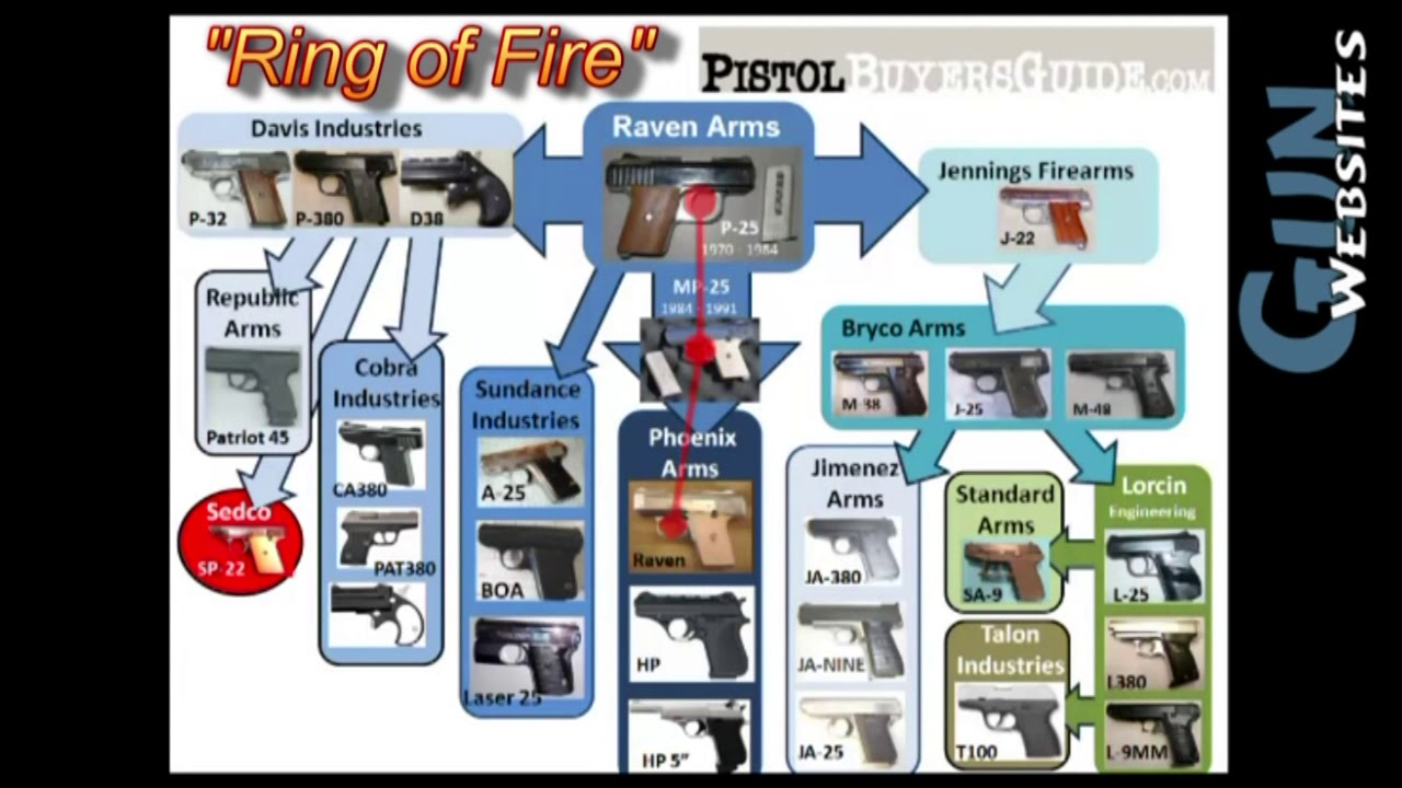 Ring of Fire History - Classic GunWebsites from 2012